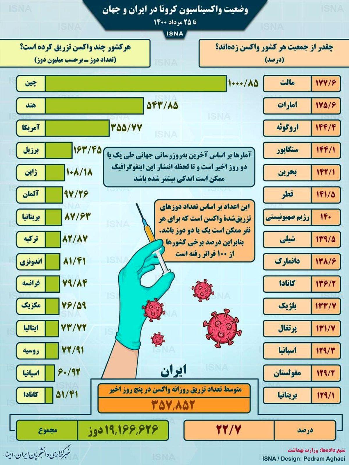 تا امروز چند درصد مردم واکسینه شده اند؟| وضعیت واکسیناسیون کرونا در ایران و جهان